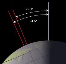 zmiana kąta nachylenia osi - aktualnie wynosi ok 23,5st - okres ciepły. Źródło Wikipedia